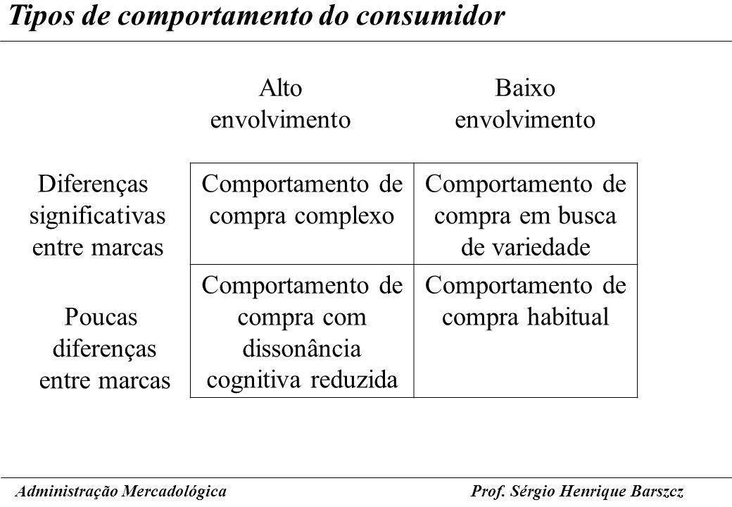 Tipos de comportamento do consumidor