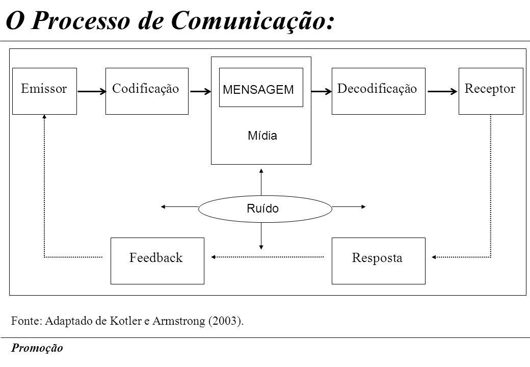 O Processo de Comunicação: