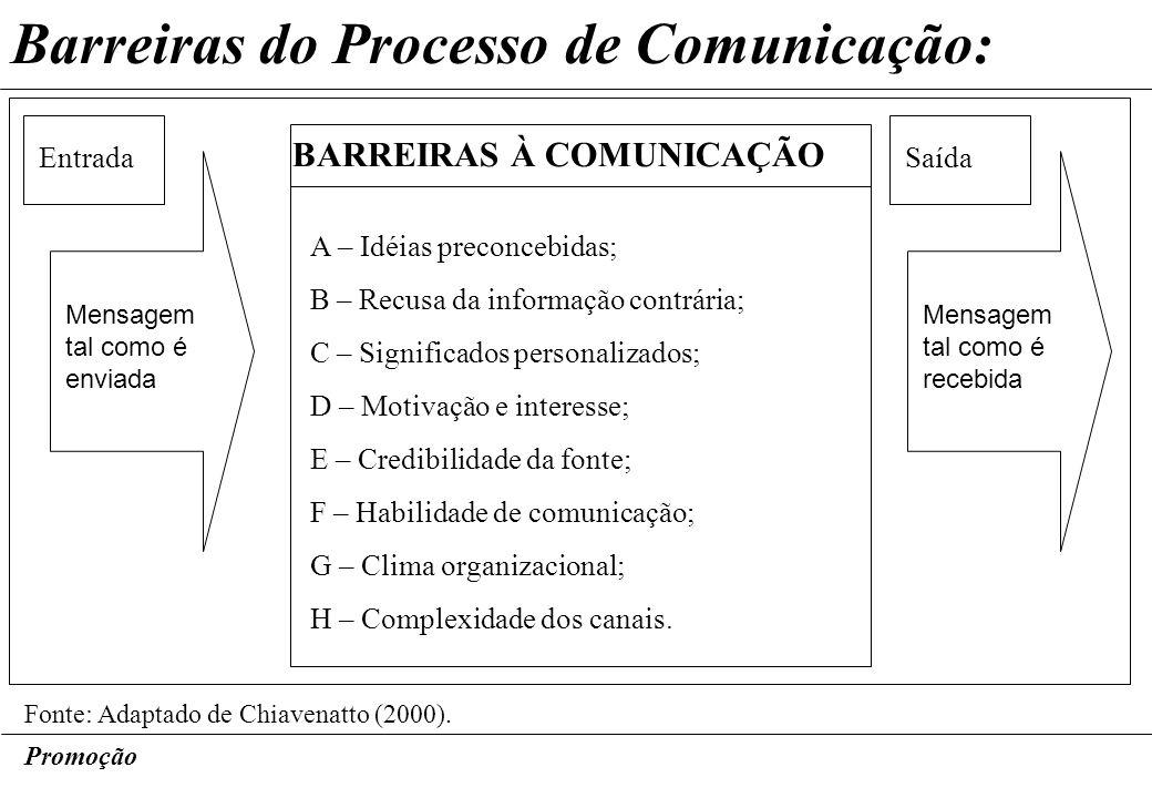 Barreiras do Processo de Comunicação: