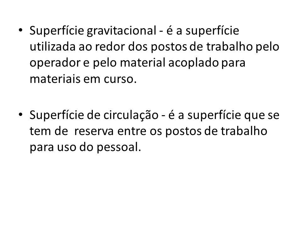 Superfície gravitacional - é a superfície utilizada ao redor dos postos de trabalho pelo operador e pelo material acoplado para materiais em curso.