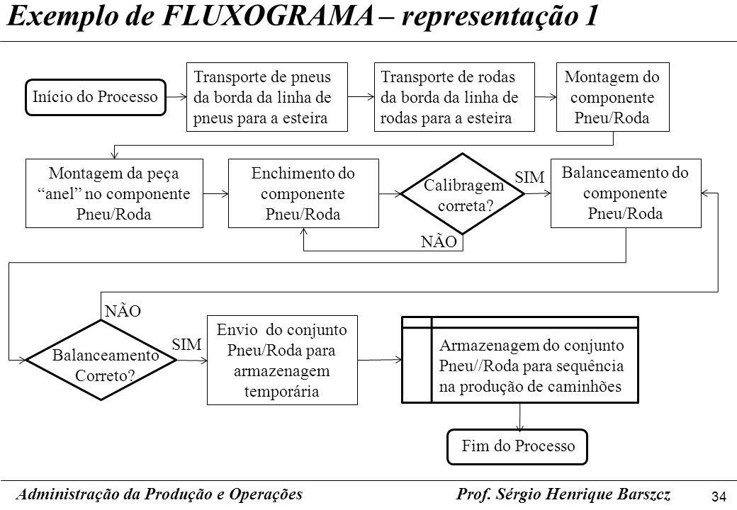 Exemplo de FLUXOGRAMA – representação 1