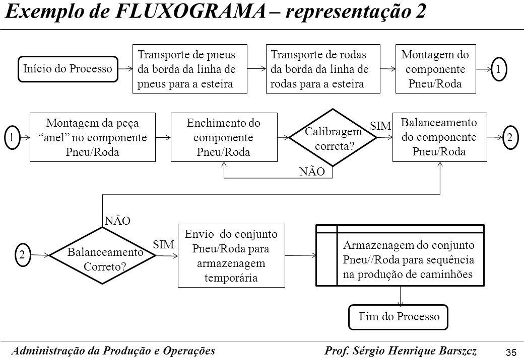 Exemplo de FLUXOGRAMA – representação 2