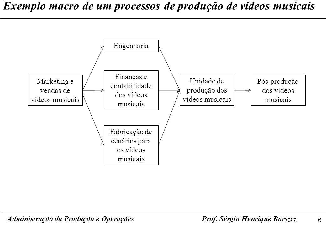 Exemplo macro de um processos de produção de vídeos musicais