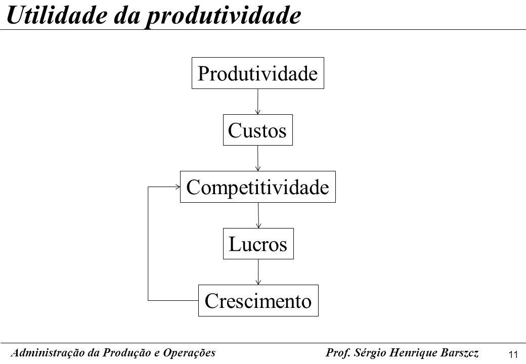 Utilidade da produtividade