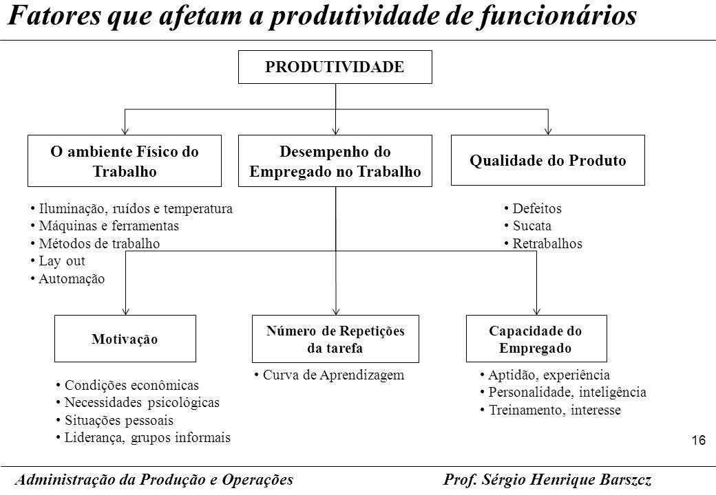O ambiente Físico do Trabalho Desempenho do Empregado no Trabalho