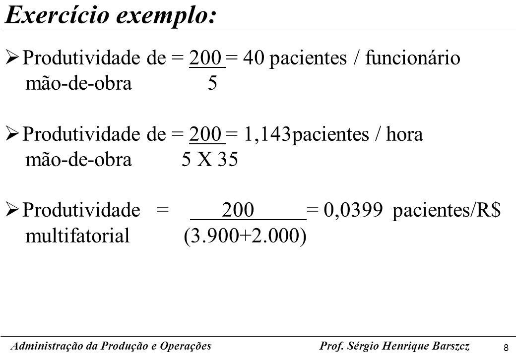 Exercício exemplo: Produtividade de = 200 = 40 pacientes / funcionário