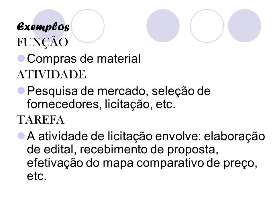 Exemplos FUNÇÃO. Compras de material. ATIVIDADE. Pesquisa de mercado, seleção de fornecedores, licitação, etc.