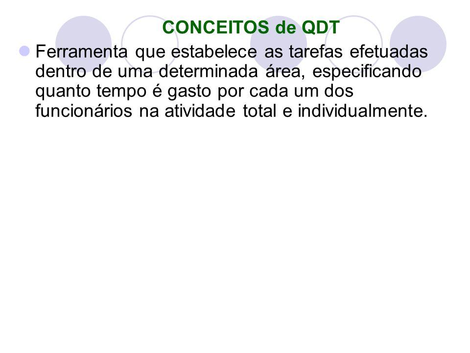 CONCEITOS de QDT
