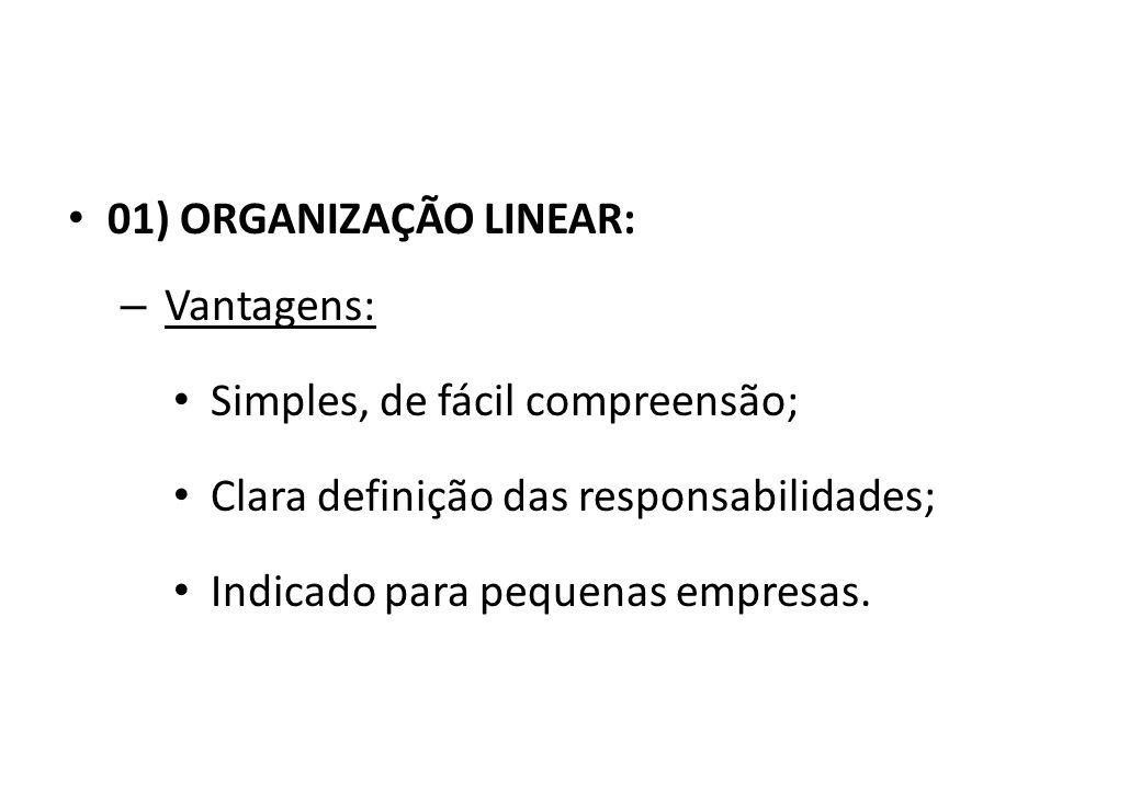 01) ORGANIZAÇÃO LINEAR: Vantagens: Simples, de fácil compreensão; Clara definição das responsabilidades;