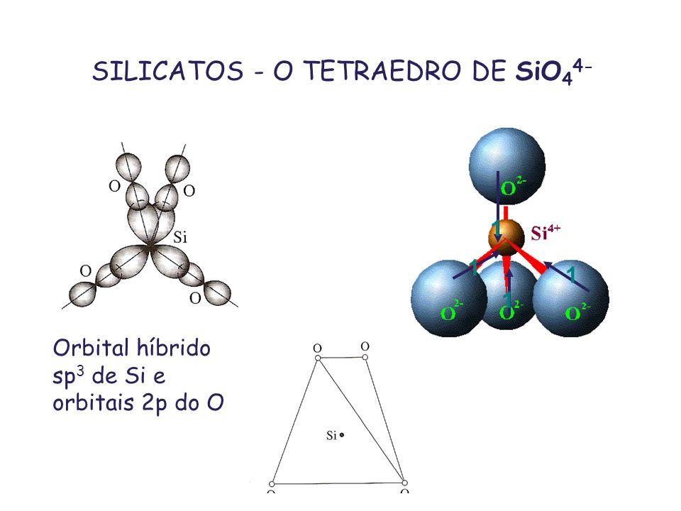 SILICATOS - O TETRAEDRO DE SiO44-