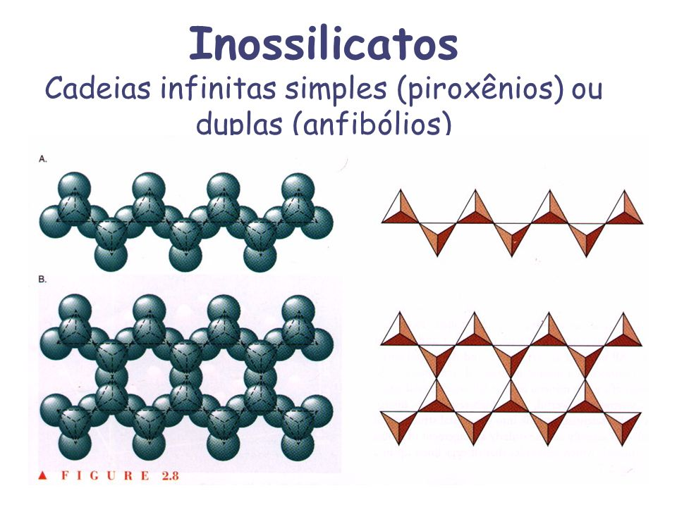 Inossilicatos Cadeias infinitas simples (piroxênios) ou duplas (anfibólios)