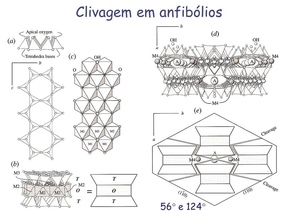 Clivagem em anfibólios