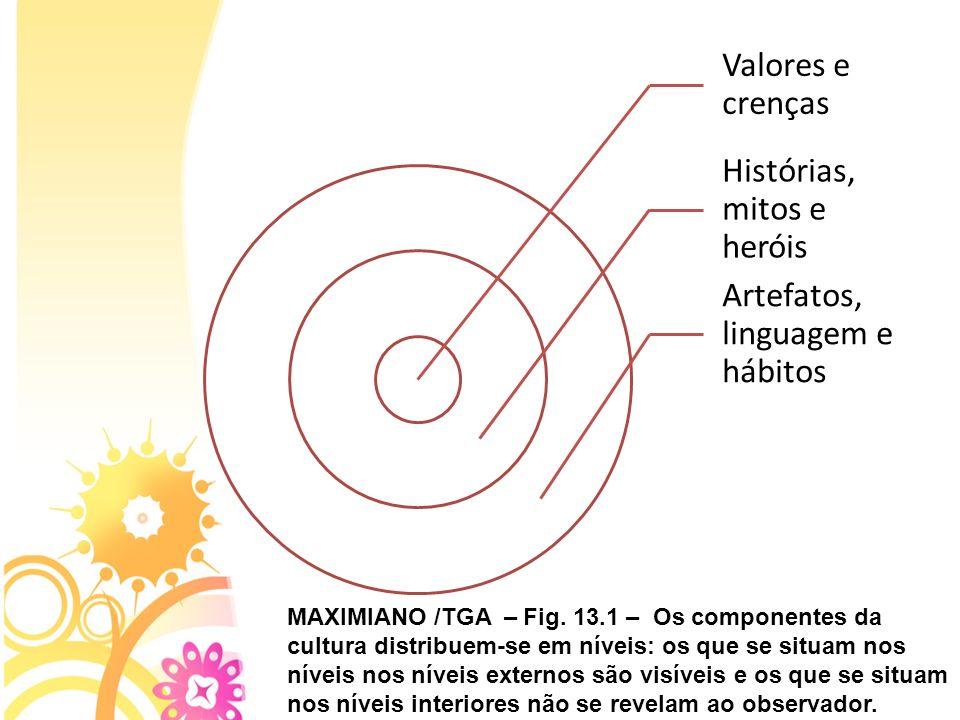 Valores e crenças Histórias, mitos e heróis. Artefatos, linguagem e hábitos.