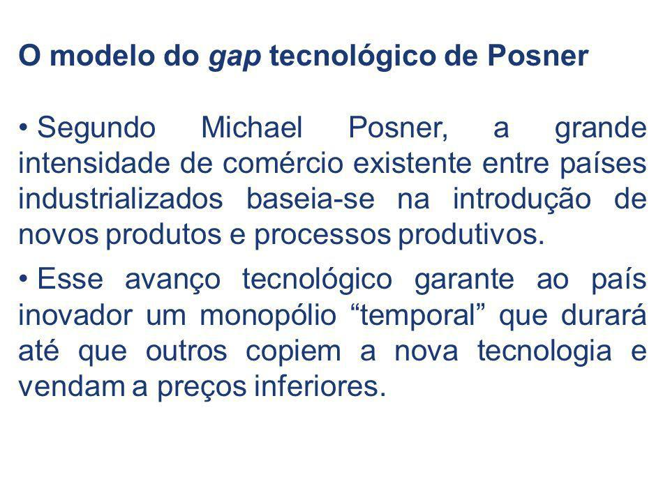 O modelo do gap tecnológico de Posner