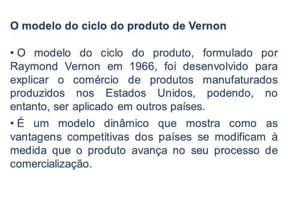 O modelo do ciclo do produto de Vernon