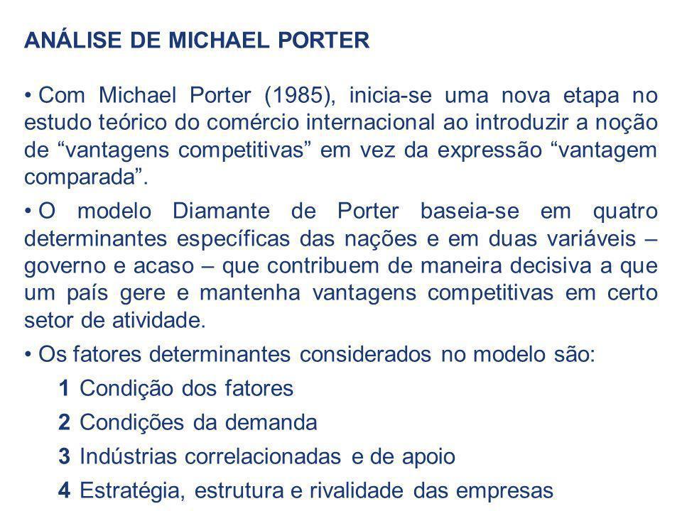ANÁLISE DE MICHAEL PORTER