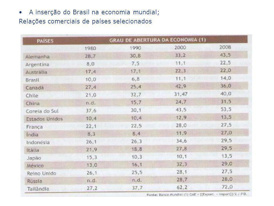 A inserção do Brasil na economia mundial;