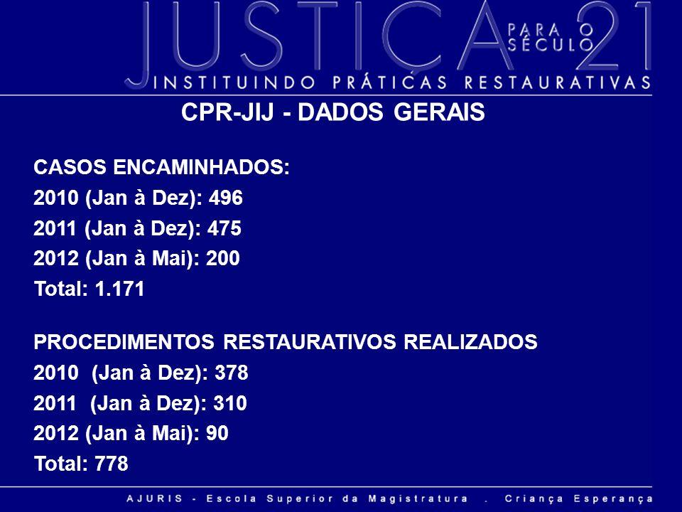 CPR-JIJ - DADOS GERAIS CASOS ENCAMINHADOS: 2010 (Jan à Dez): 496