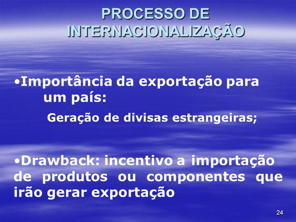 PROCESSO DE INTERNACIONALIZAÇÃO