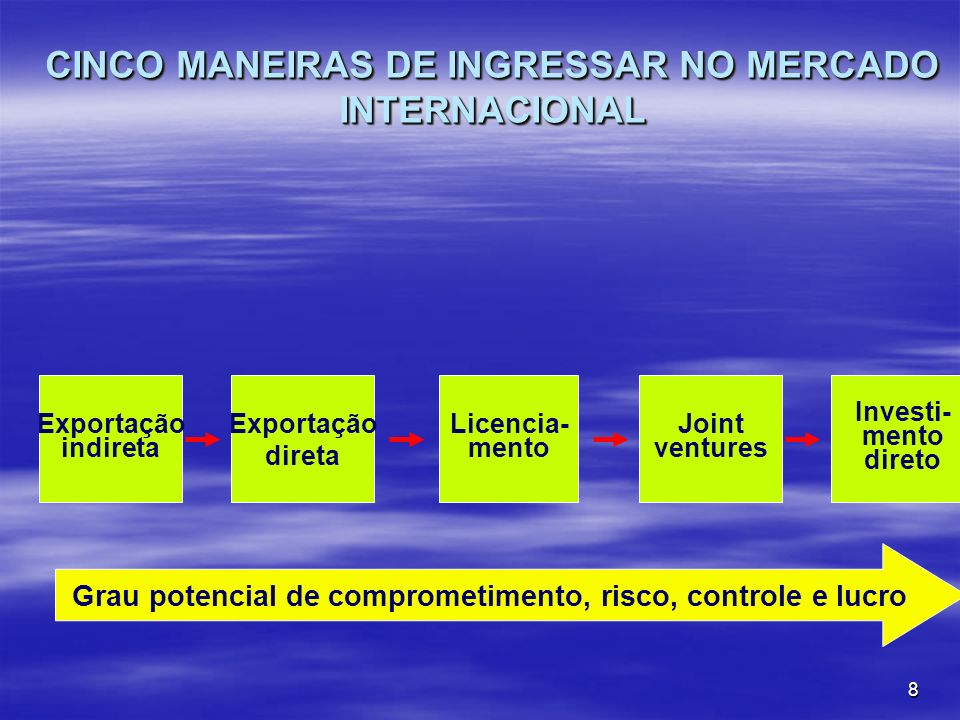 CINCO MANEIRAS DE INGRESSAR NO MERCADO INTERNACIONAL