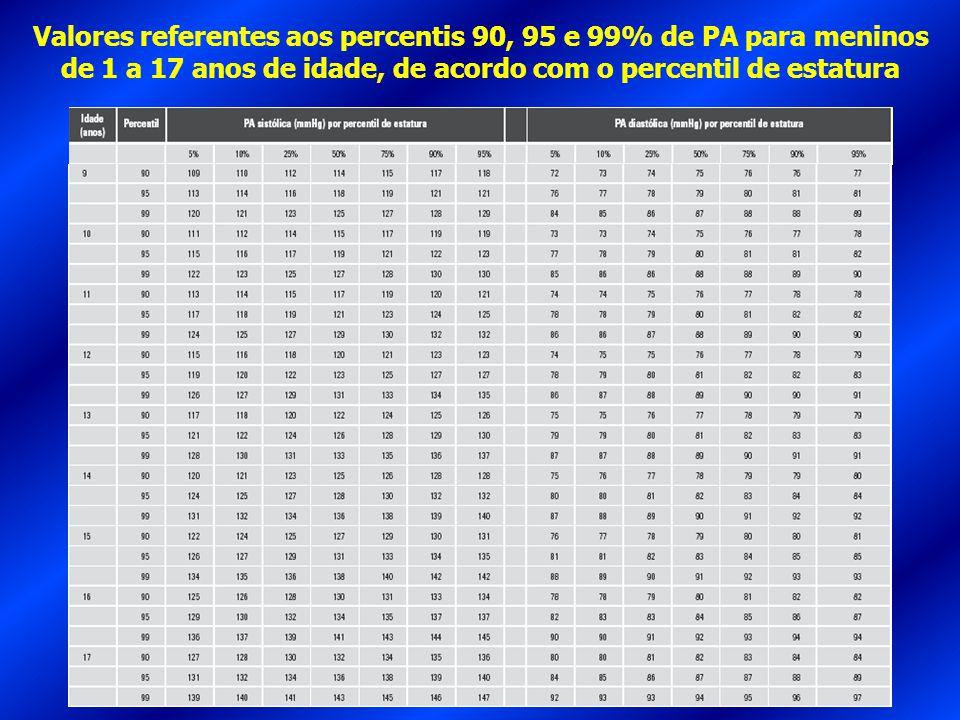 Valores referentes aos percentis 90, 95 e 99% de PA para meninos de 1 a 17 anos de idade, de acordo com o percentil de estatura