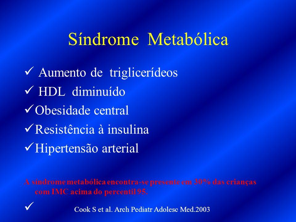 Síndrome Metabólica Aumento de triglicerídeos HDL diminuído