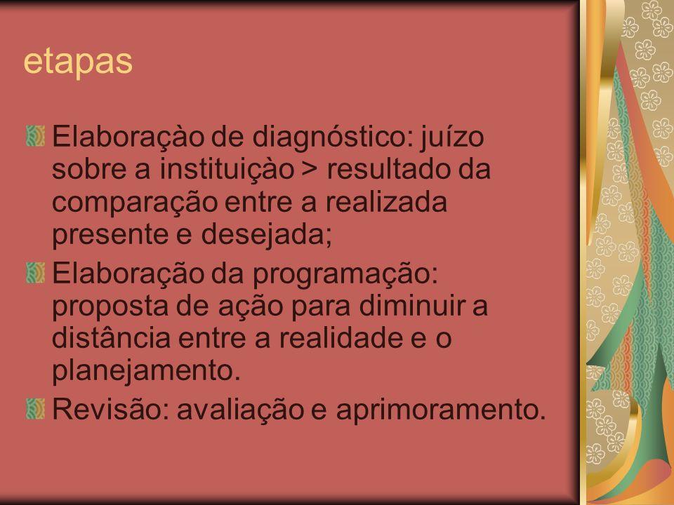etapas Elaboraçào de diagnóstico: juízo sobre a instituiçào > resultado da comparação entre a realizada presente e desejada;
