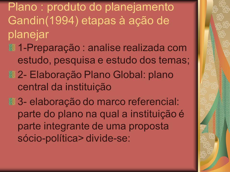 Plano : produto do planejamento Gandin(1994) etapas à ação de planejar
