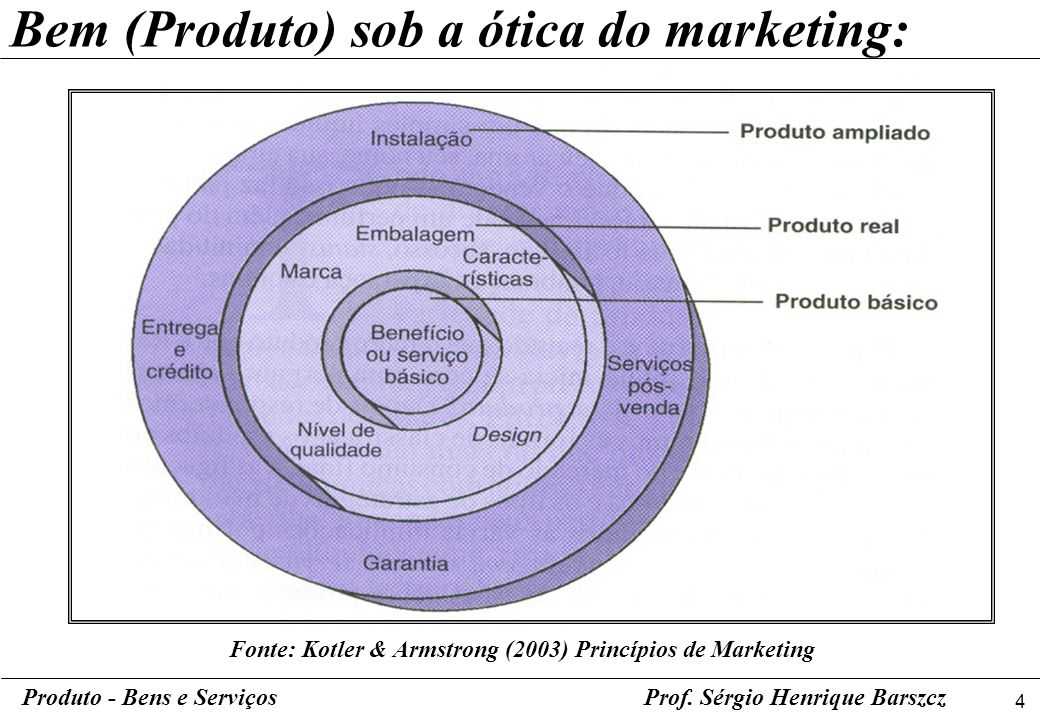 Fonte: Kotler & Armstrong (2003) Princípios de Marketing