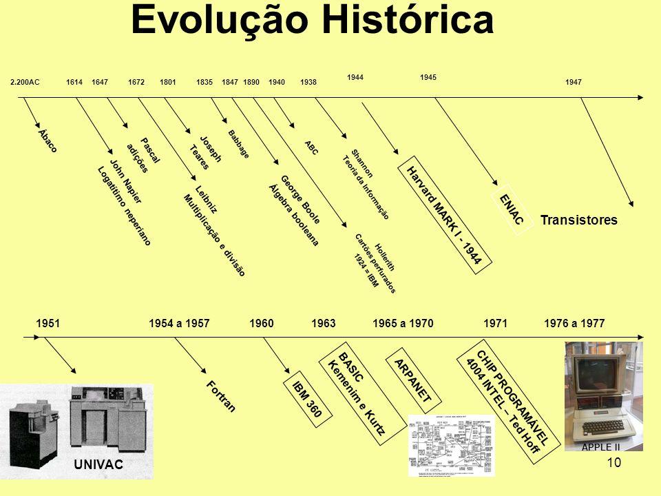 Evolução Histórica Transistores UNIVAC ENIAC Harvard MARK I - 1944