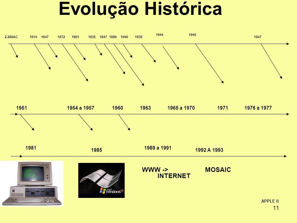 Evolução Histórica WWW -> INTERNET MOSAIC 1951 1954 a 1957 1960