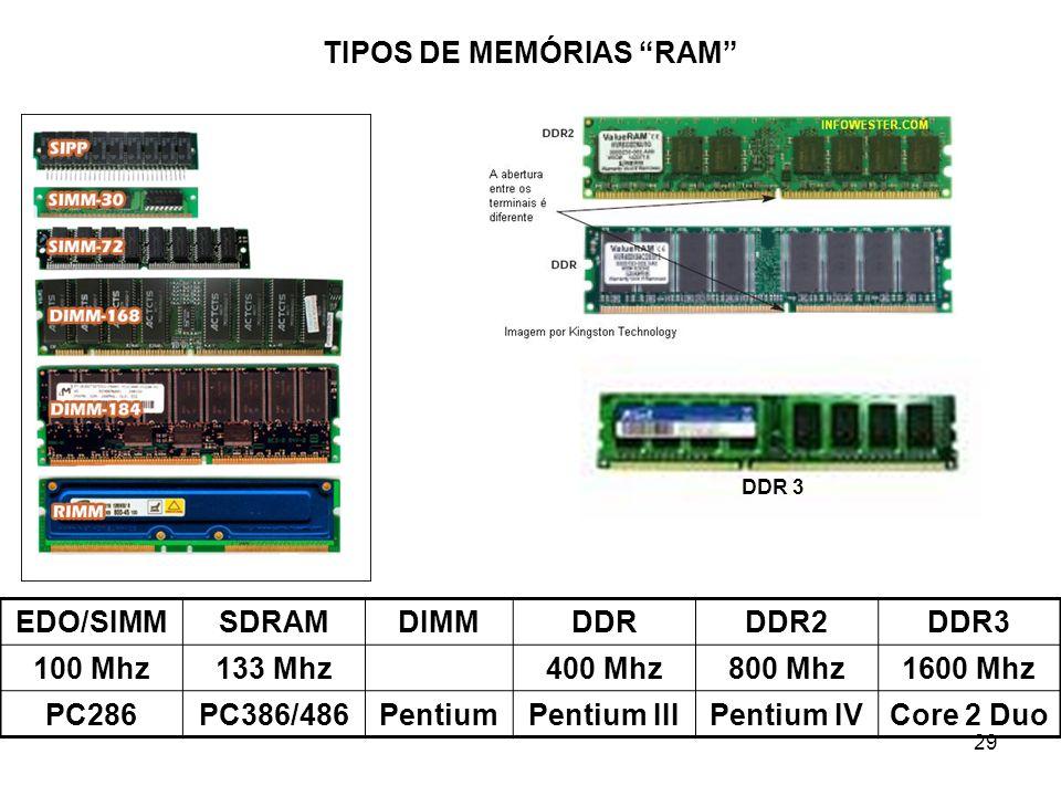TIPOS DE MEMÓRIAS RAM