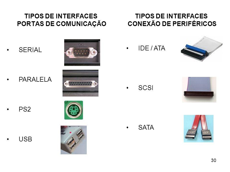 TIPOS DE INTERFACES PORTAS DE COMUNICAÇÃO