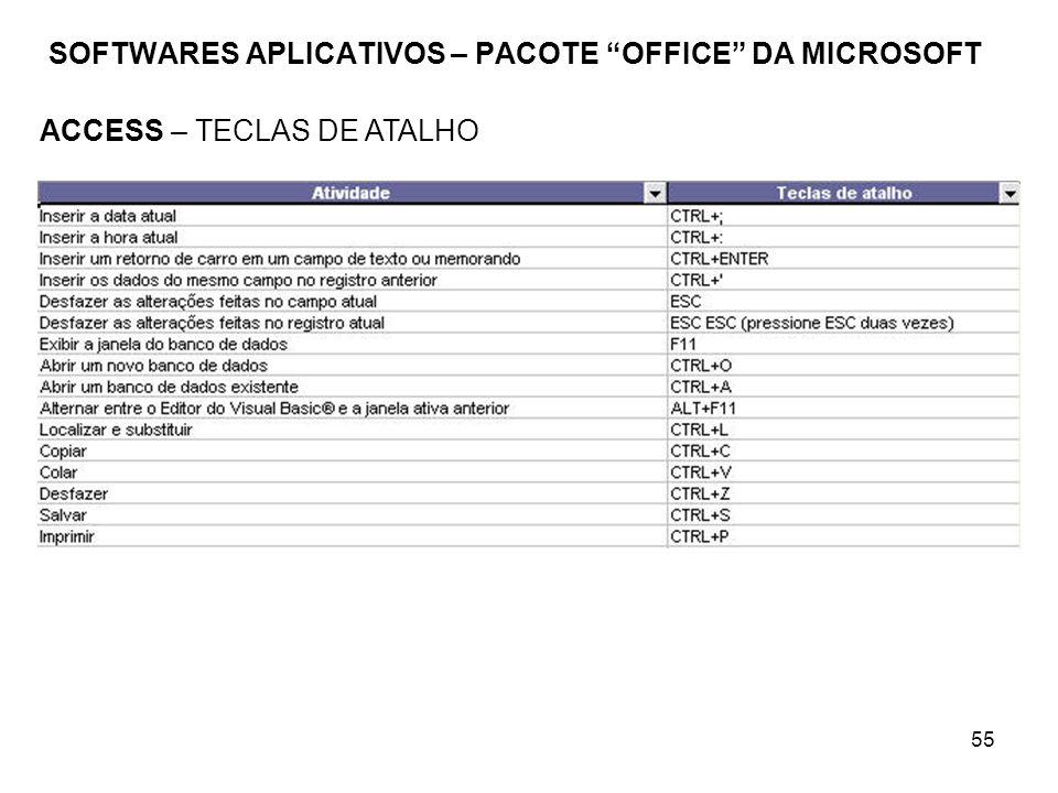 SOFTWARES APLICATIVOS – PACOTE OFFICE DA MICROSOFT