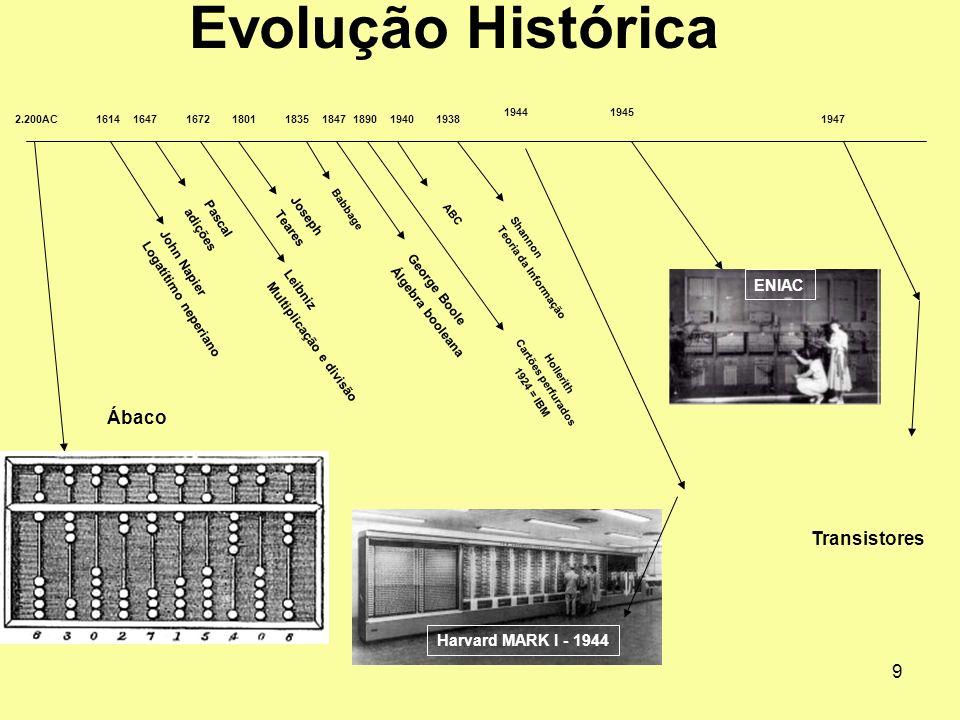 Evolução Histórica Ábaco Transistores ENIAC Harvard MARK I - 1944