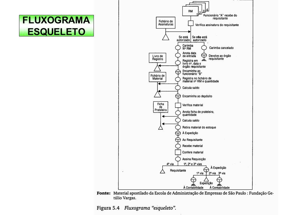 FLUXOGRAMA ESQUELETO