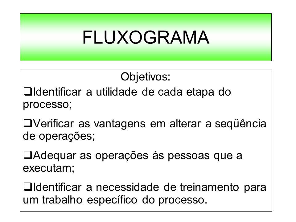 FLUXOGRAMA Objetivos: