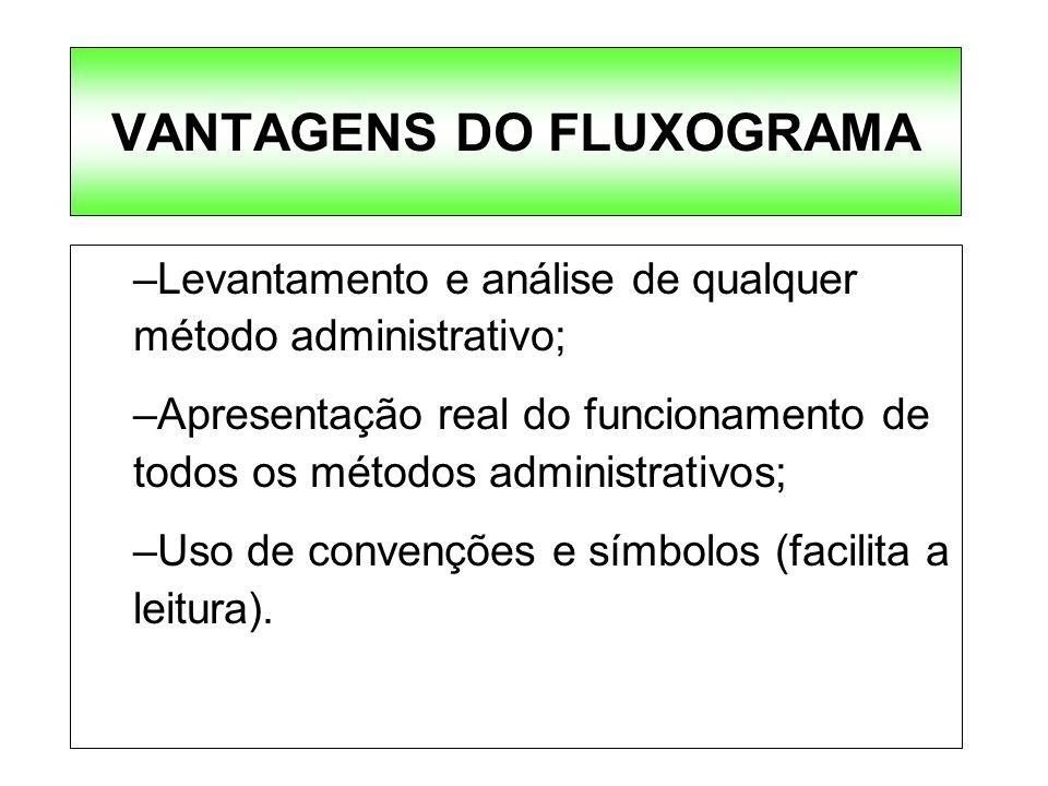 VANTAGENS DO FLUXOGRAMA