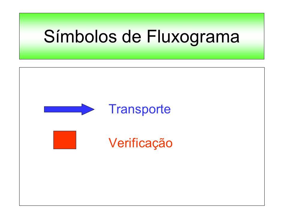 Símbolos de Fluxograma