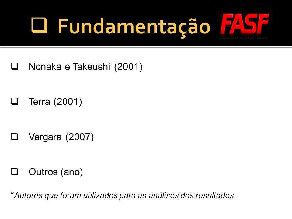 Fundamentação Nonaka e Takeushi (2001) Terra (2001) Vergara (2007)