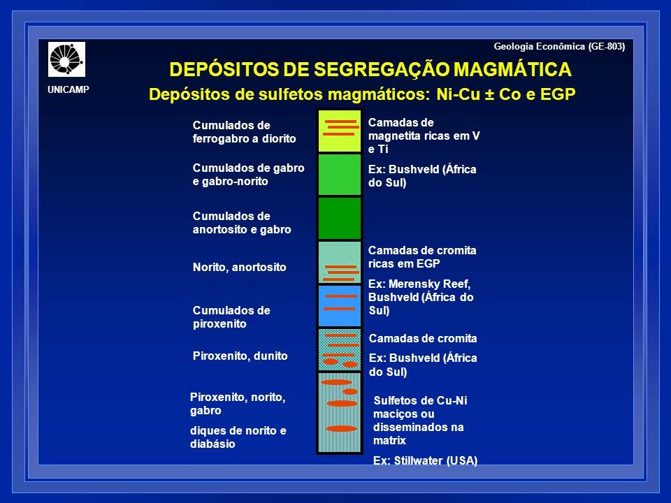 Depósitos de sulfetos magmáticos: Ni-Cu ± Co e EGP