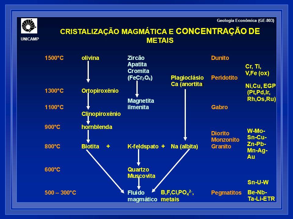 CRISTALIZAÇÃO MAGMÁTICA E CONCENTRAÇÃO DE METAIS