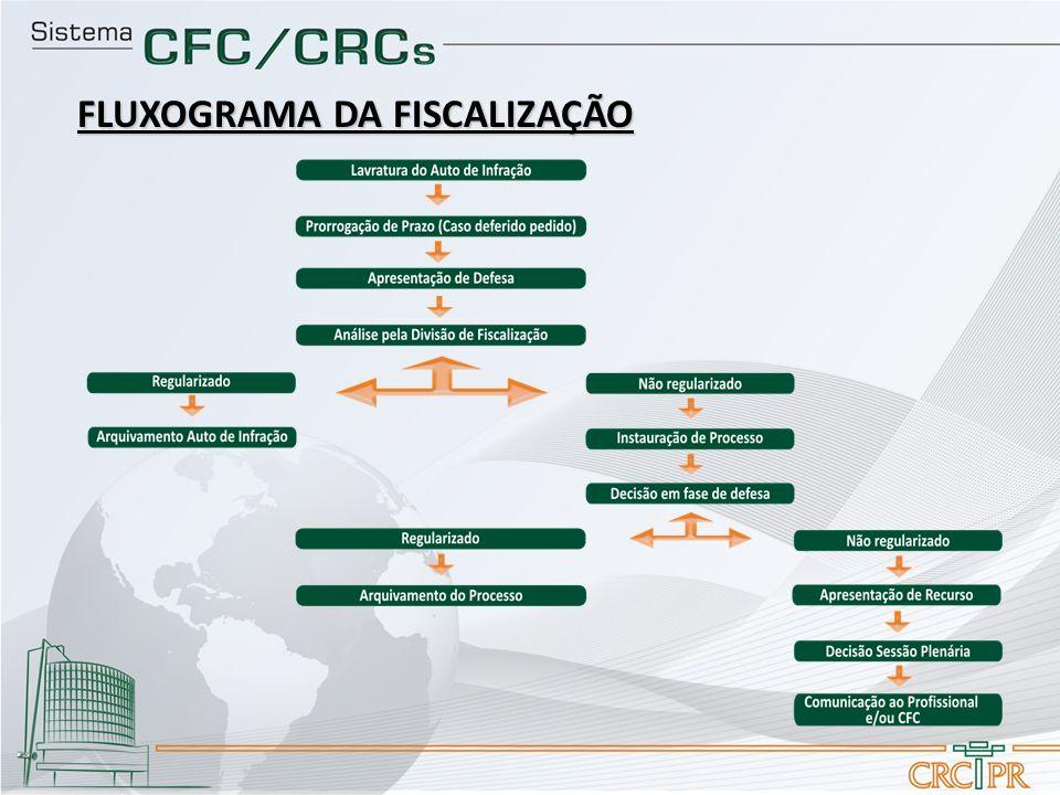 FLUXOGRAMA DA FISCALIZAÇÃO