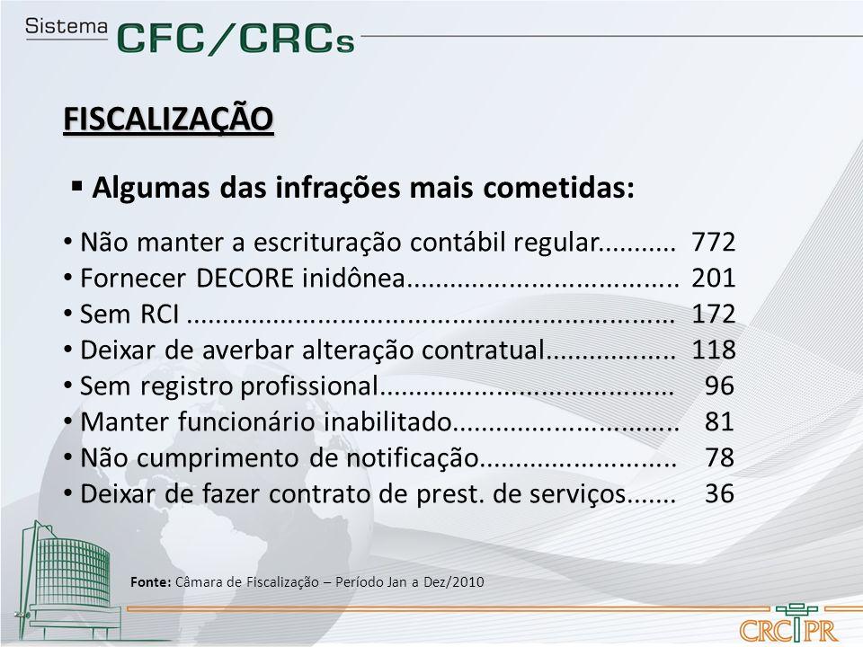 FISCALIZAÇÃO Algumas das infrações mais cometidas: