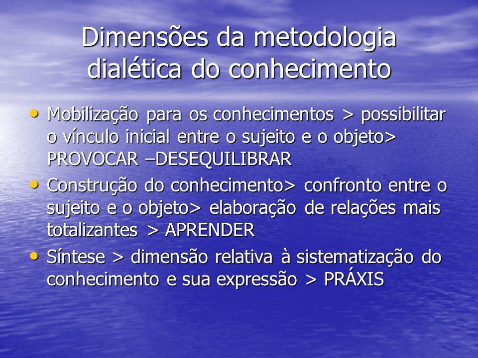 Dimensões da metodologia dialética do conhecimento