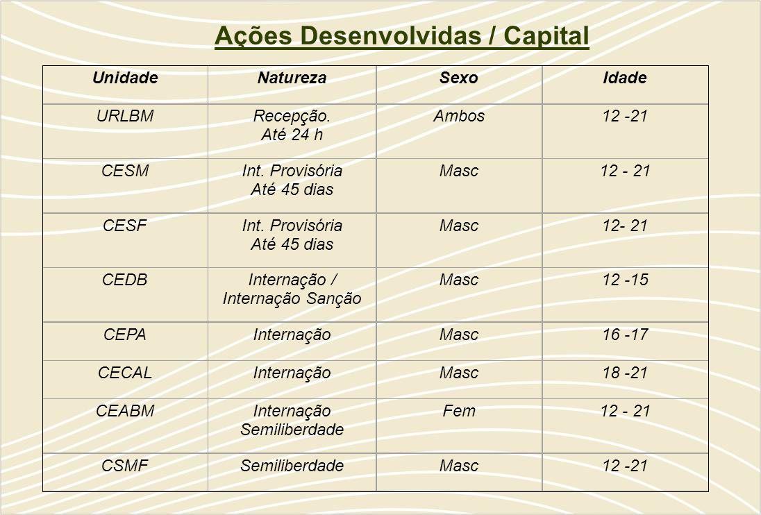 Ações Desenvolvidas / Capital