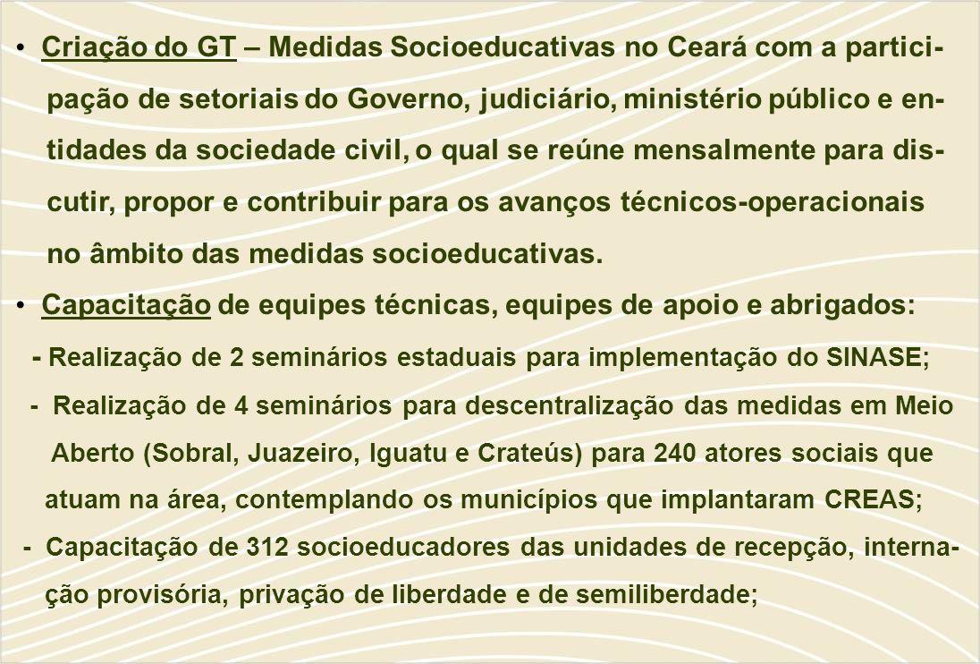 Criação do GT – Medidas Socioeducativas no Ceará com a partici-