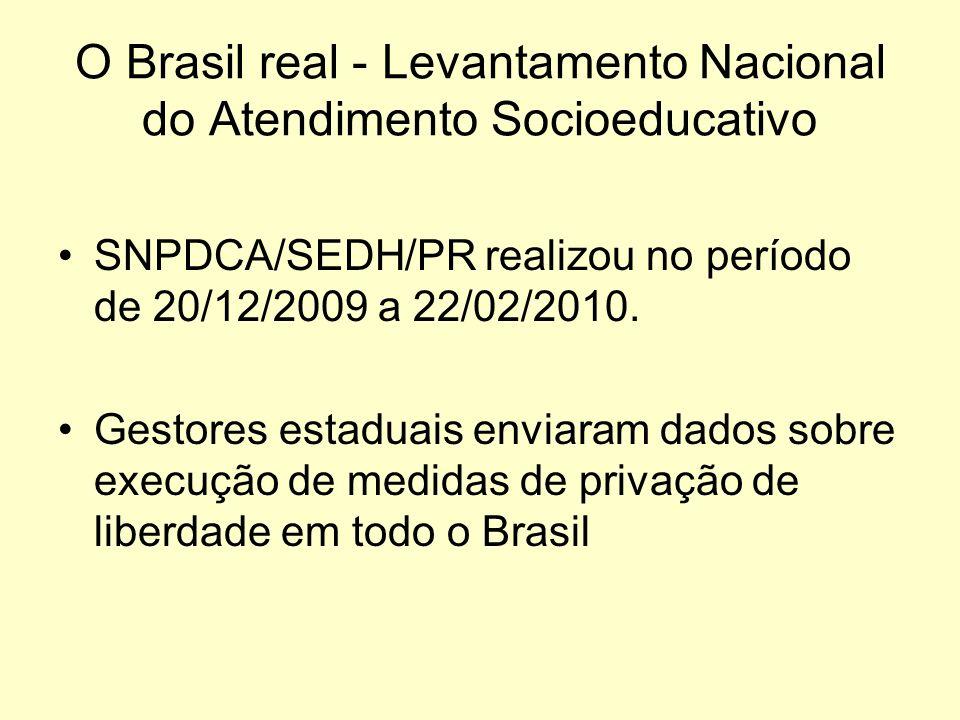 O Brasil real - Levantamento Nacional do Atendimento Socioeducativo