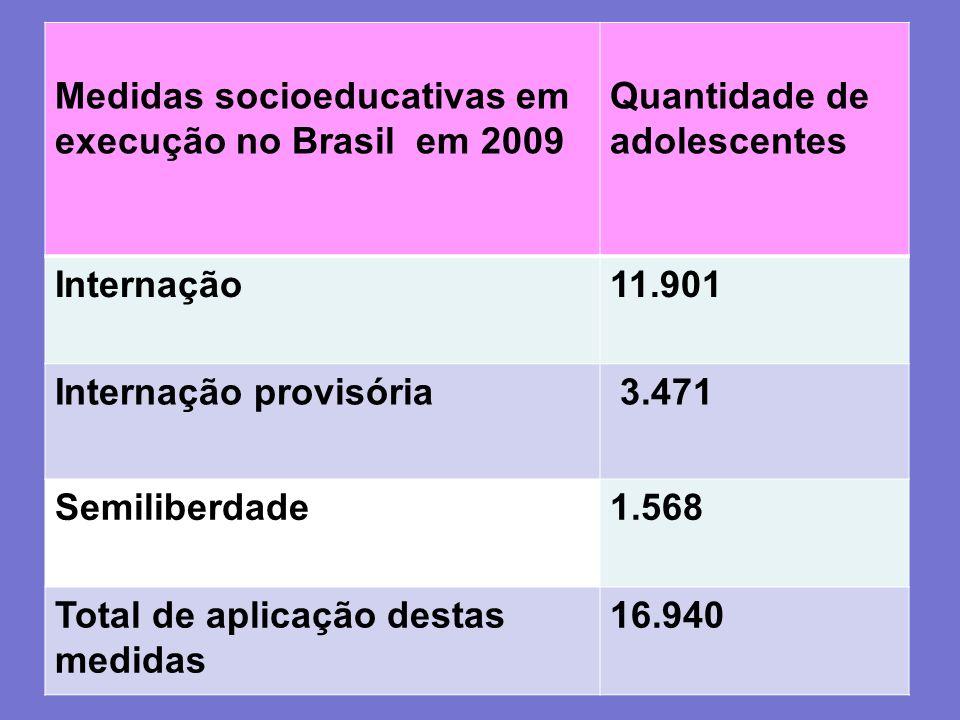 Medidas socioeducativas em execução no Brasil em 2009