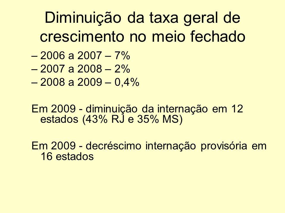 Diminuição da taxa geral de crescimento no meio fechado